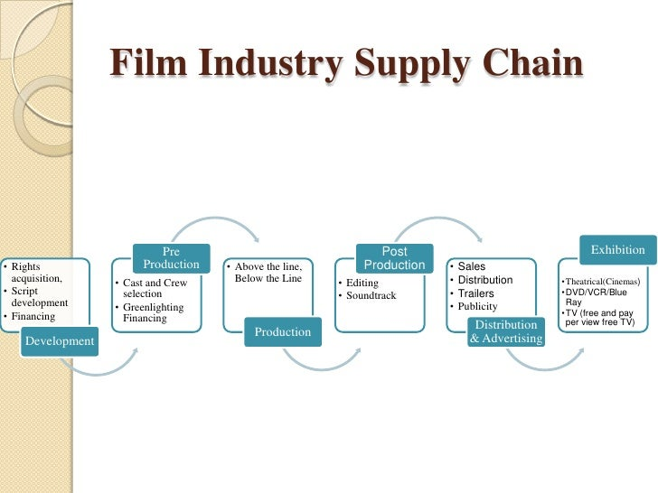 sensitive analysis on movie industry Polyimide film market by application (flexible printed circuit, specialty fabricated product, pressure sensitive tape, wire & cable, motor/generator), end-use industry (electronics, aerospace, automotive, labeling) - global forecast to 2022.