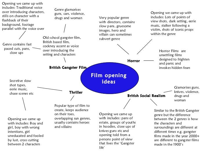 Film opening ideas