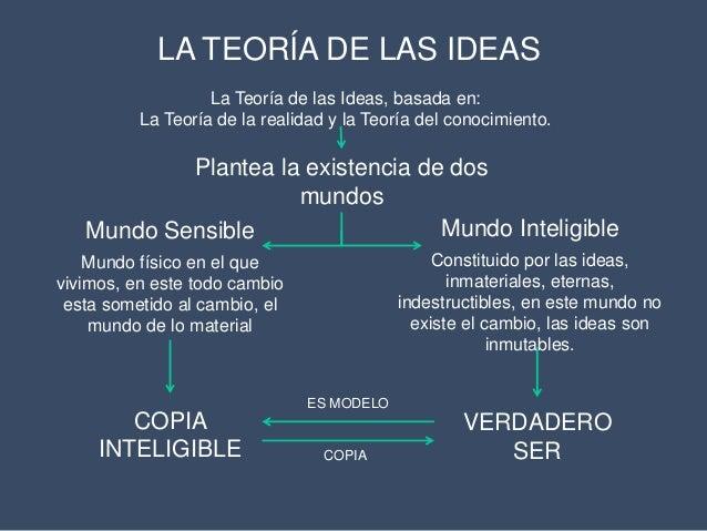 Plat n y la teor a de las ideas - Republica de las ideas ...