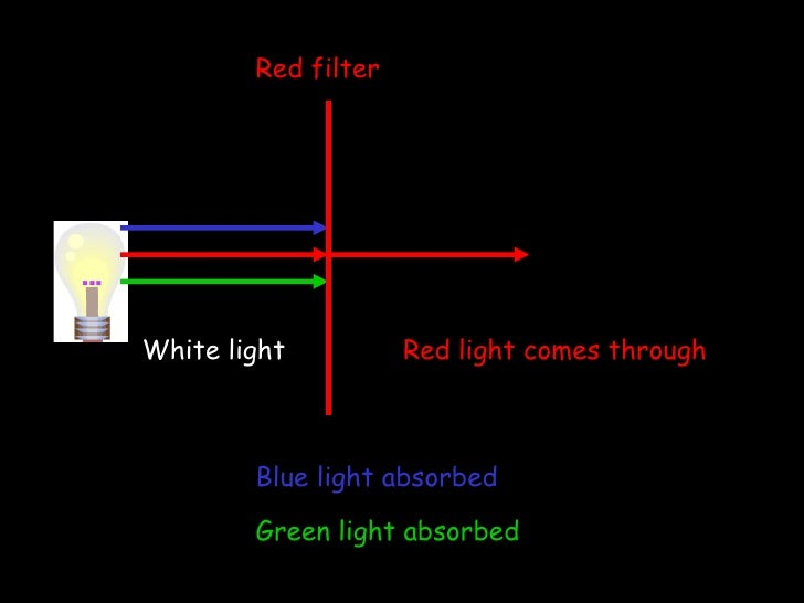 White light Red light comes through Red filter Blue light absorbed Green light absorbed
