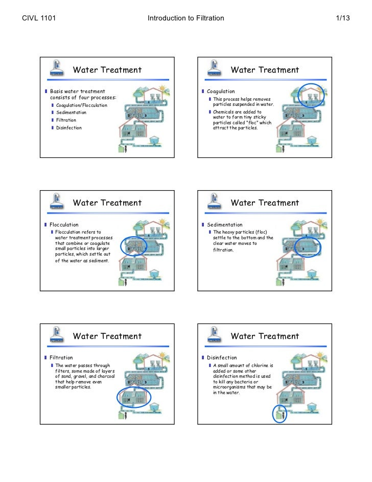 Filtration introduction