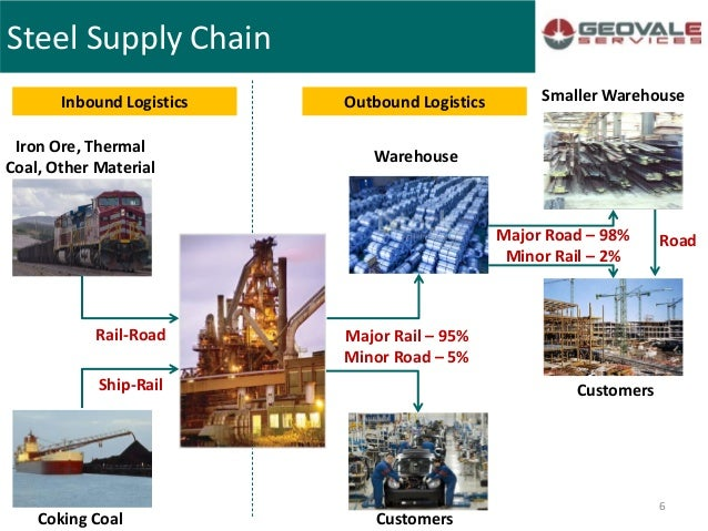 supply chain of iron ore Supply chain inland transport ports and harbours careers the iron ore produced is sold in both the export/international market and domes-tically to south africa's both are fully integrated manganese alloy smelters as manganese ore feed is mainly sourced from assmang's manganese.