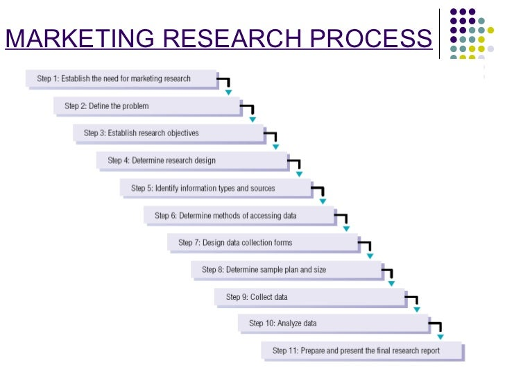 case study marketing research process Pros and cons with the case study research design.