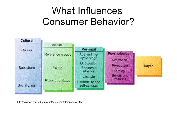 influences of consumer behavior researc Consumer behavior emerging issues problem recognition, consumer research paradigm  consumer learning, consumer attitude, influence of culture and social.