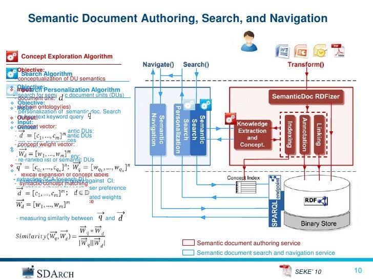Semantic search phd thesis