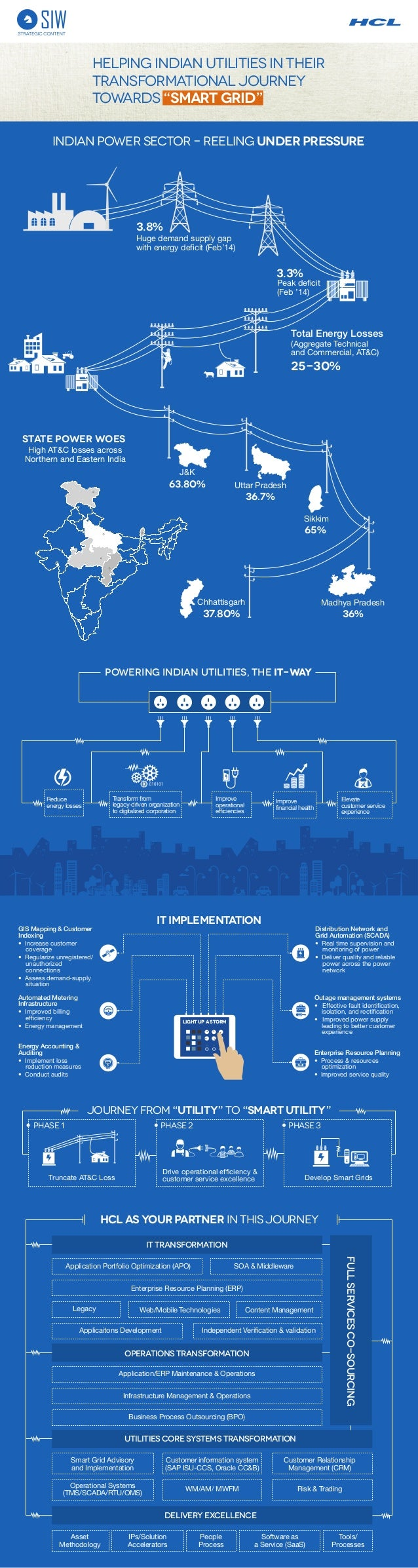 """HCL : Helping Indian Utilities in their transformational journey towards """"Smart Grid"""""""