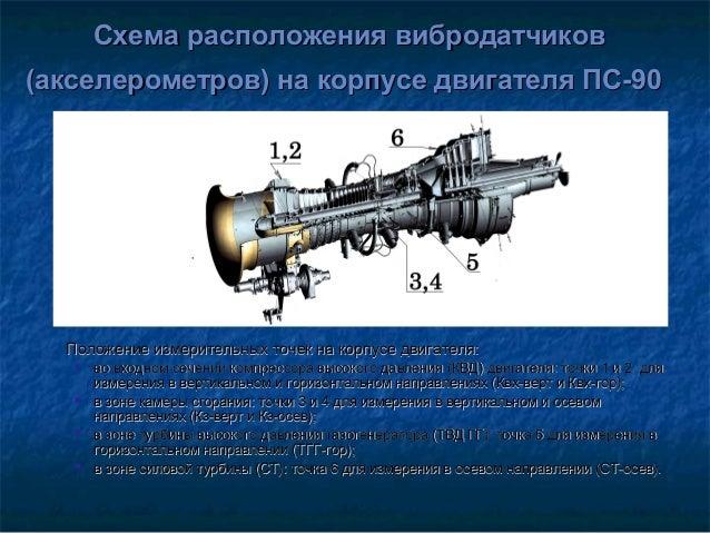 на корпусе двигателя ПС-90