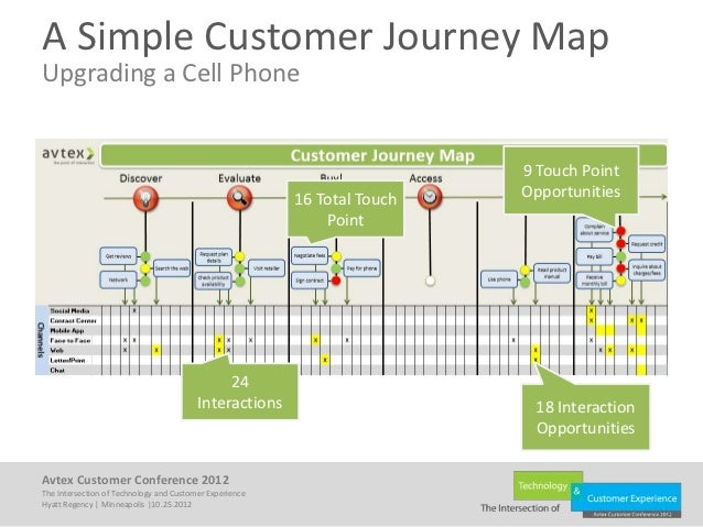 Using Journey Maps To Optimize The Customer Experience