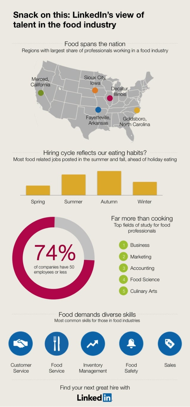 Fascinating Facts About Talent in the Food Industry | Infographic