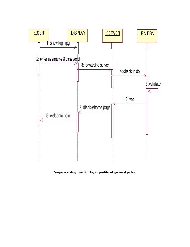 online national polling       sequence diagram for login