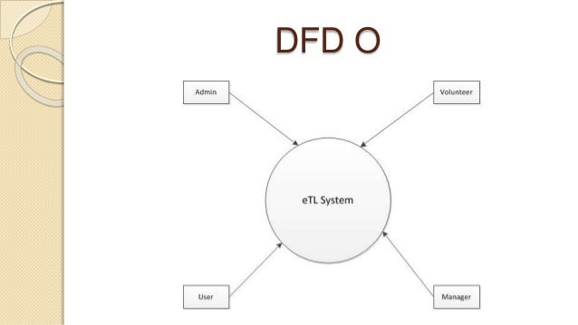 Event Management System Document