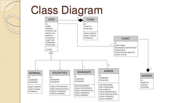 event management system documentdfd level        class