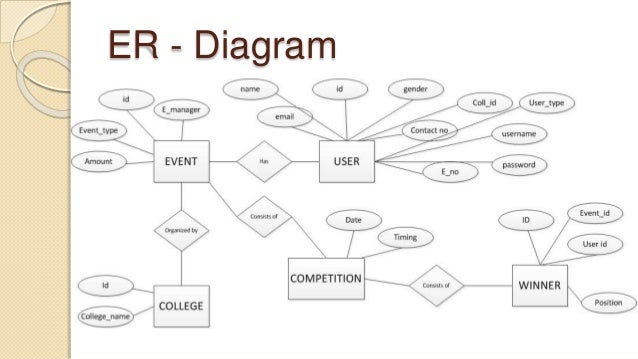 event management system documentobject diagram     er