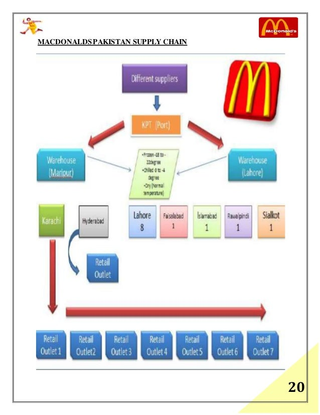 the control process of mcdonalds A video from mcdonald's canada explains the process in more detail the video shows mcdonald's potatoes being harvested from farms and then sent to a processing plant, where they are washed.