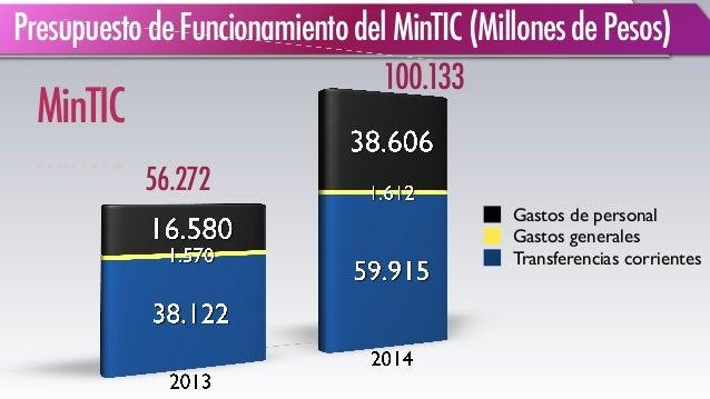 Transferencias corrientes Gastos generales Gastos de personal MinTIC 56.272 100.133 PresupuestodeFuncionamientodelMinTIC(M...