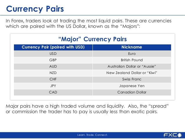 Understanding currency pairs