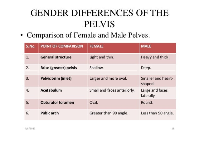 compare and contrast male vs female Male and female differences in conflict 2 abstract research suggests that males and females communicate using different styles of interaction.