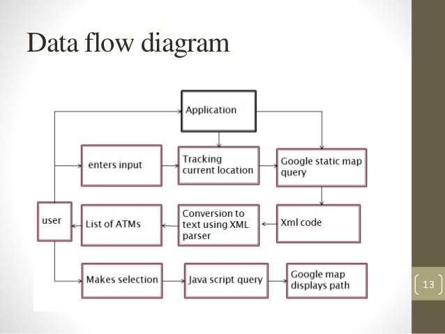 atm locatoruse case diagram       data flow