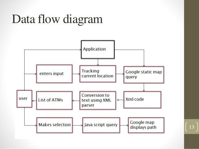data flow diagram for atm machine ~ Www.jebas.us