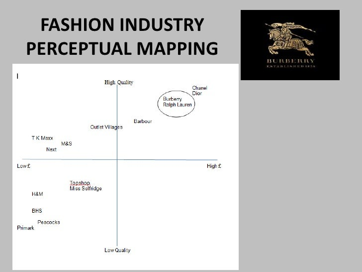 Fashion Industry Value Chain