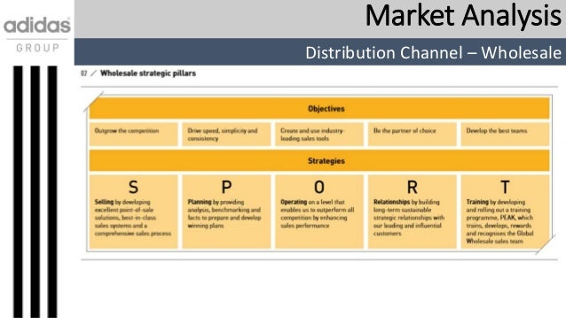 Distribution of business plan