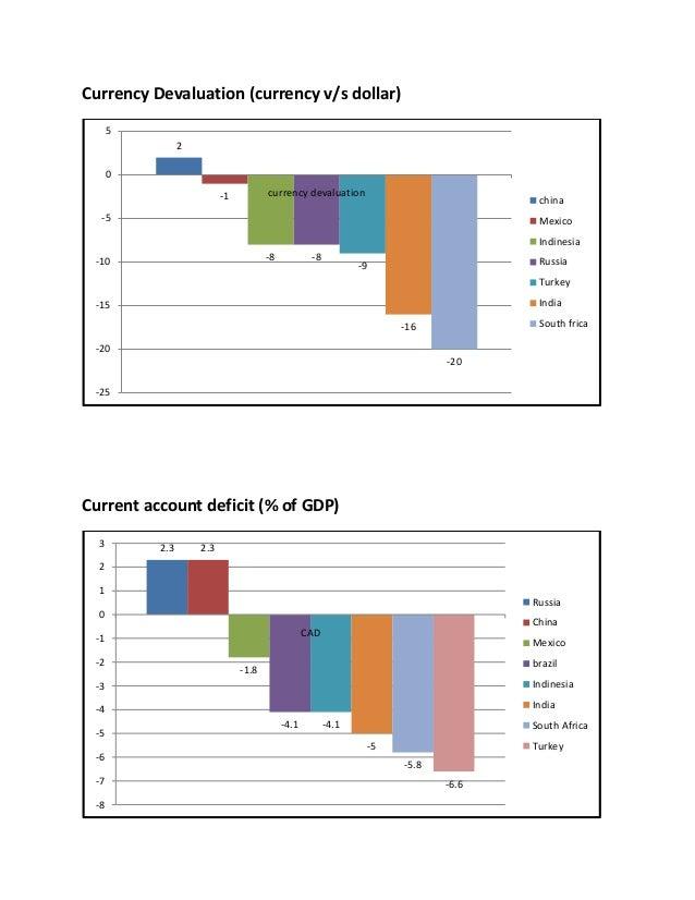 India's Current Account Deficit- A report