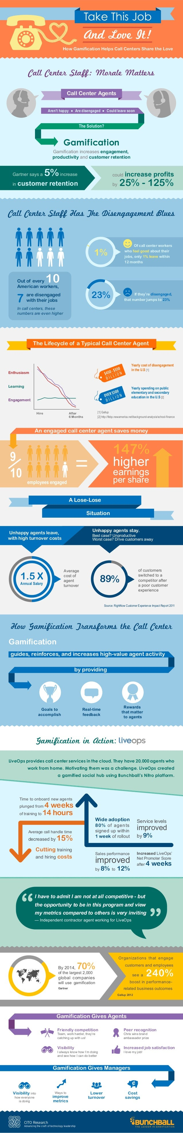 CITO Research: How Gamification Helps Call Centers Share the Love
