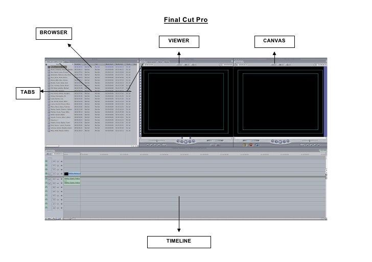 Final Cut Pro        BROWSER                   VIEWER         CANVAS     TABS                      TIMELINE