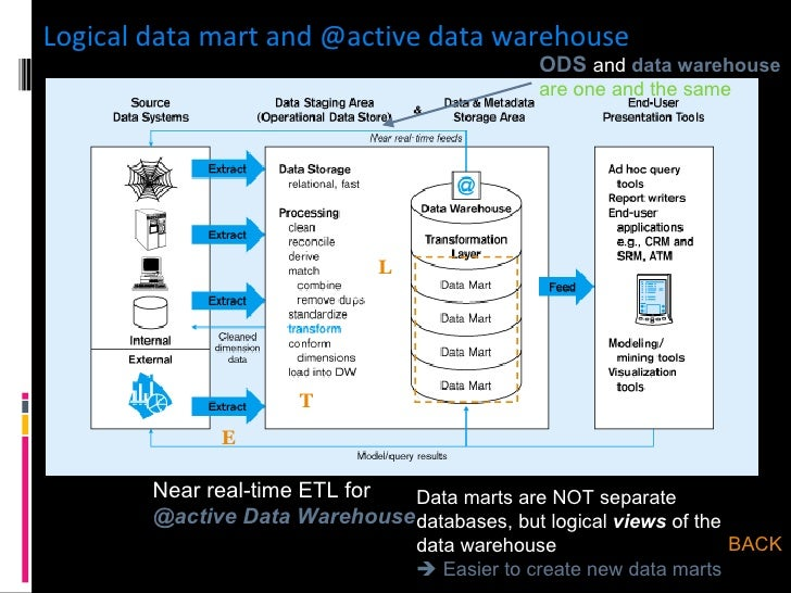 data warehouse case study on university University data warehouse design issues: a case study a discussion of the design and modeling issues associated with a data warehouse for the university of.