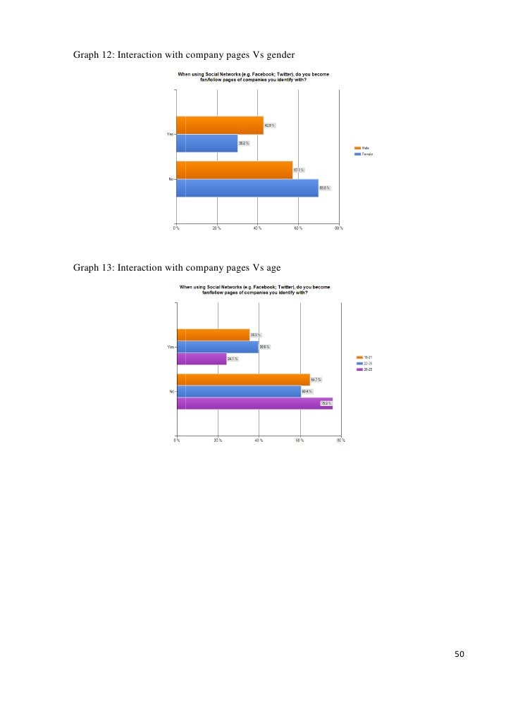 Dissertation engagement performance predictability q12 survey using