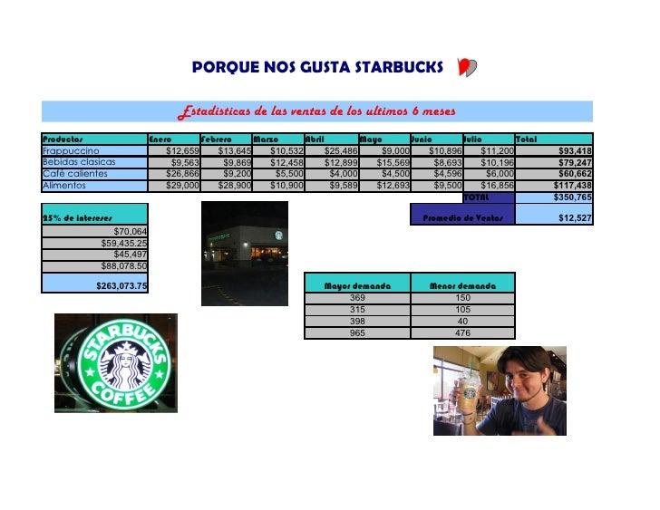 PORQUE NOS GUSTA STARBUCKS                                   Estadisticas de las ventas de los ultimos 6 meses Productos  ...