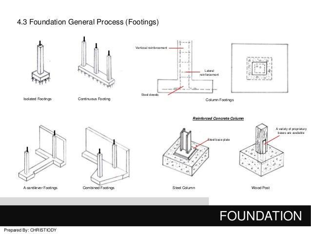 Final Building Construction 1