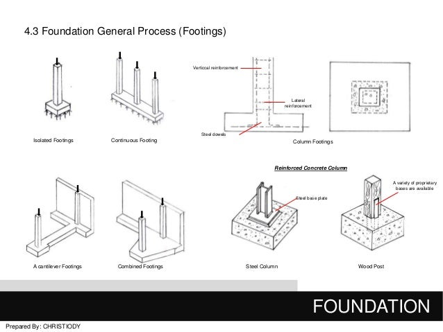 design of isolated footing pdf