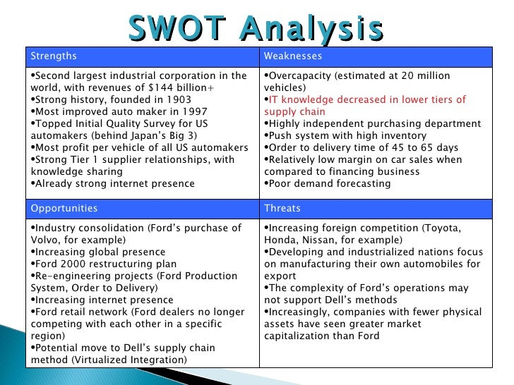 ford motor pest analysis This video will analyze ford company using a swot analysis it will discuss the key ford strengths, weaknesses, opportunities and threats that.