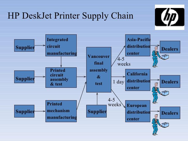 case hp deskjet printer supply chain Cases most popular hewlett-packard co: deskjet printer supply chain (a) laura rock kopczak hau lee.