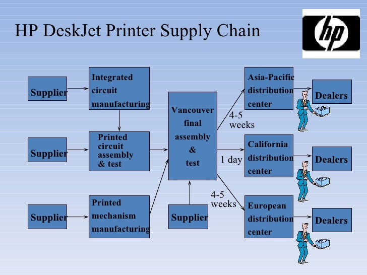 hewlett packard supplying the deskjet printer in europe case study solution This case describes a challenge facing hewlett-packard's (hp) vancouver division in 1990 although its new inkjet printers were selling well, inventory levels worldwide were rising as sales rose in europe, high product variety was making inventory levels especially high hp considered several ways .