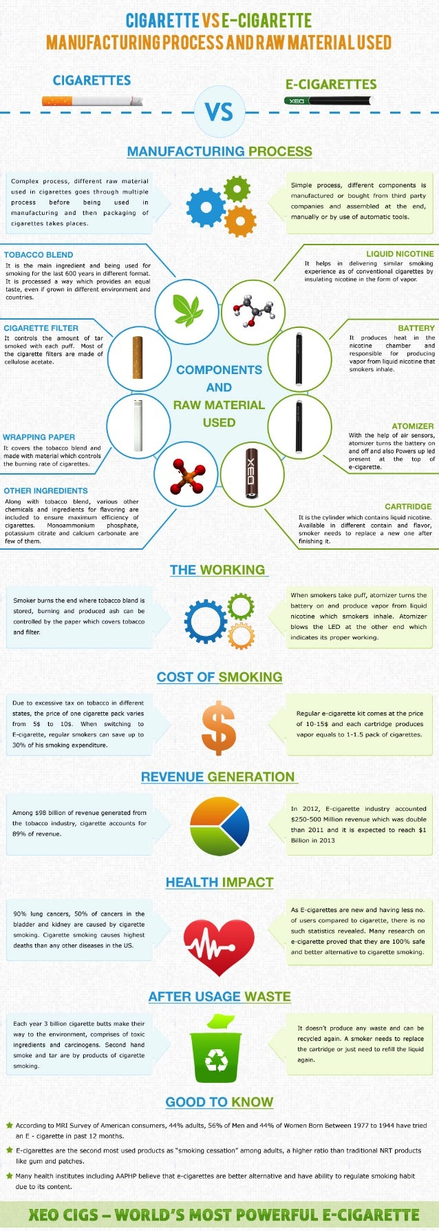 Manufacturing Cigarettes and E-cigarettes- What's the Difference?