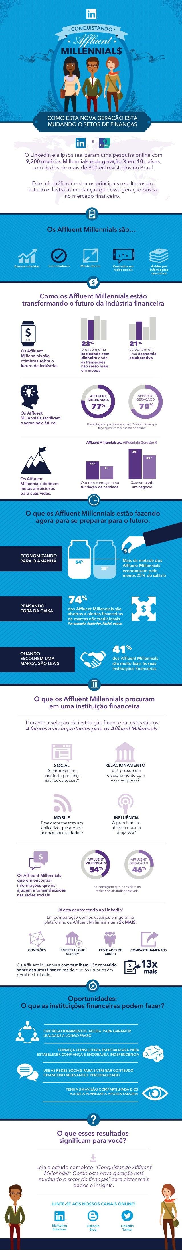 Os Affluent Millennials são otimistas sobre o futuro da indústria. Os Affluent Millennials sacrificam o agora pelo futuro. P...