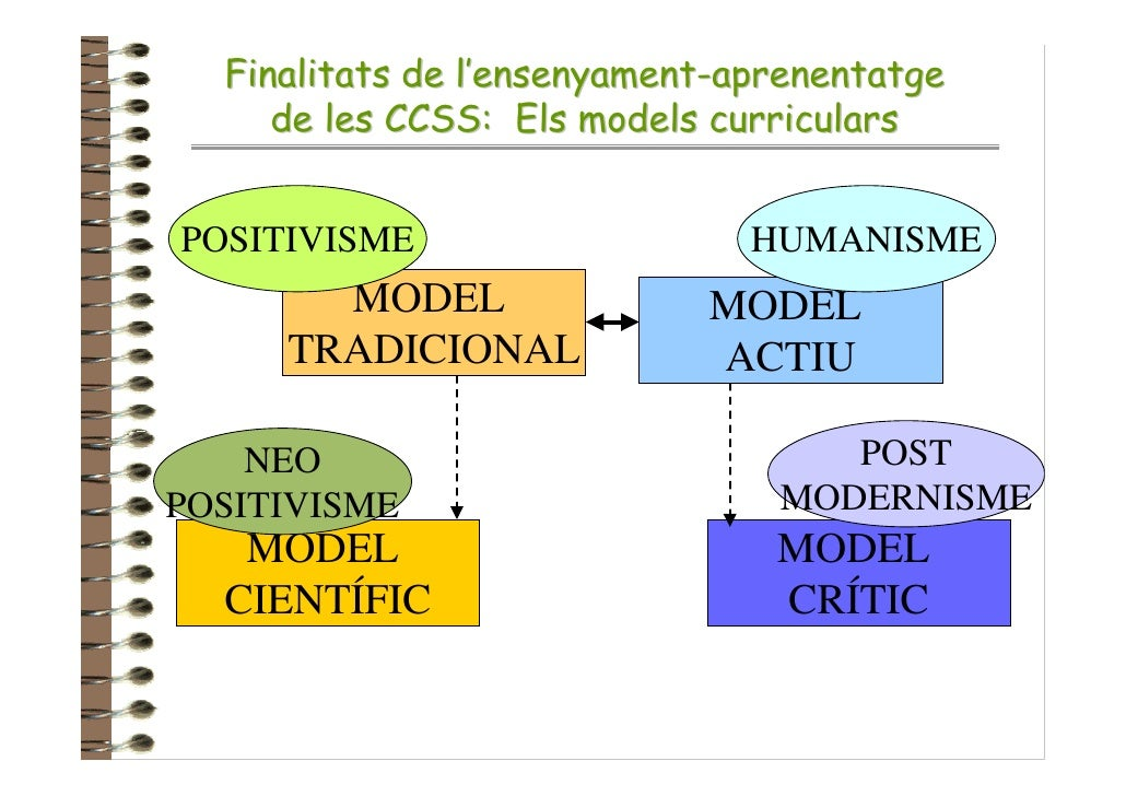 Finalitats de l'ensenyament-aprenentatge      de les CCSS: Els models curriculars   POSITIVISME                    HUMANIS...