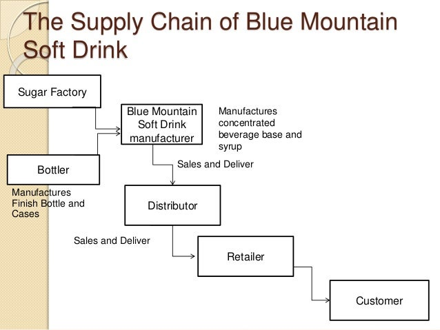 soft drink supply chain operations management