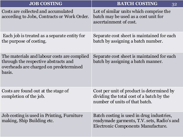 batch costing The main difference between job costing and batch costing are discussed in this article in detail.