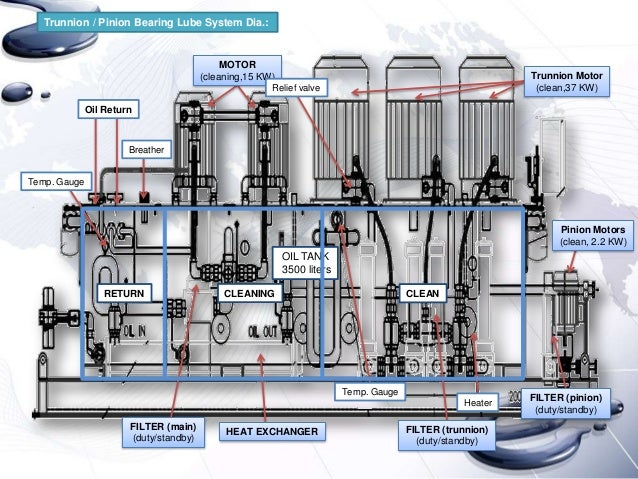 lubrication system of the ball mill Lubrication system ball mill as a leading global manufacturer of crushing, grinding and mining equipments, we offer advanced, reasonable solutions for any size-reduction requirements including quarry, aggregate, and different kinds of minerals.