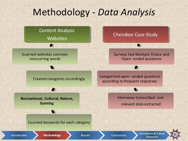 analysis in research methodology
