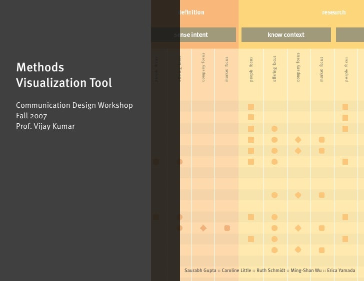 Methods Visualization Tool Communication Design Workshop Fall 2007 Prof. Vijay Kumar                                     S...