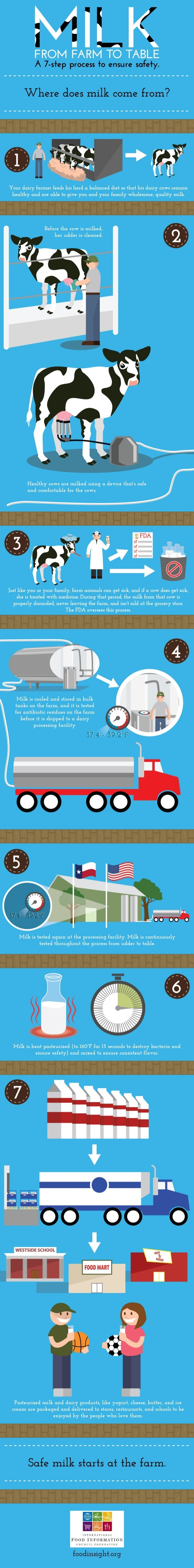 Final  milk production infographic  2014