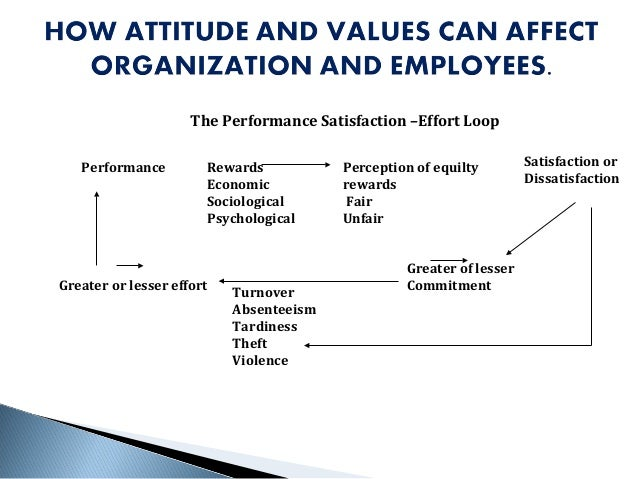 work motivation job satisfaction and organisational A critical analysis of employee job satisfaction:  rewards, working balance work and life, employee's satisfaction and  employee's job satisfaction organisational success depends on the employee's.
