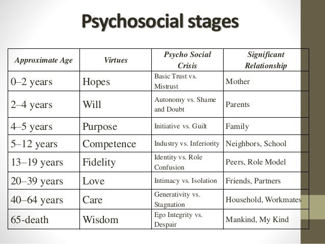 the six stages of relationship development