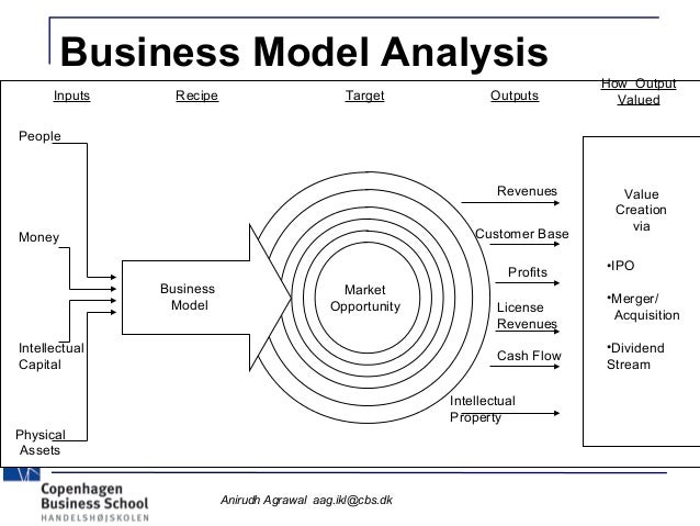 analysing tivos successful business model In this article we will look at 1) what is a business model canvas, 2) the traditional approach to a business model, 3) the 9 building blocks, 4) why to use the business model canvas, and 5) applying the business model canvas what is a business model canvas the business model canvas, developed by alexander osterwalder, is a visual representation of current or new business models, generally.