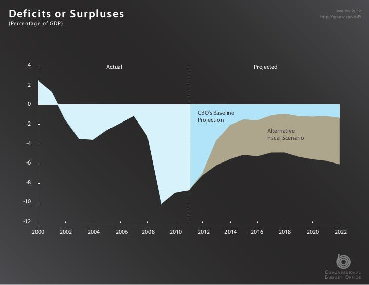 Charts from CBO's January 2012 Budget and Economic Outlook