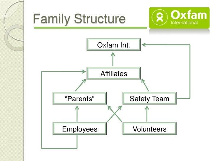 Nonprofit Communication Plan Oxfam International